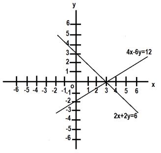 graphss