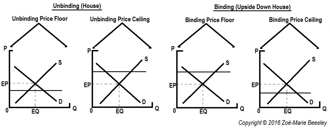 Price Floor Or Ceiling Binding Unbinding Zoe Marie Beesley