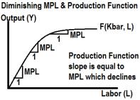 MPL ProdFn