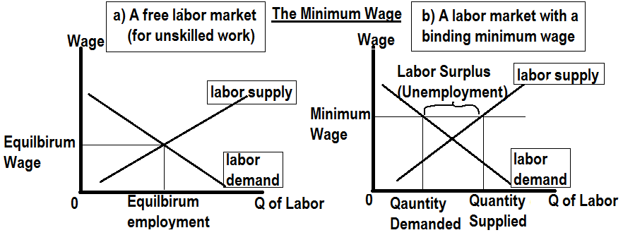 The min wage