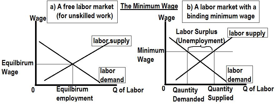 The min wage