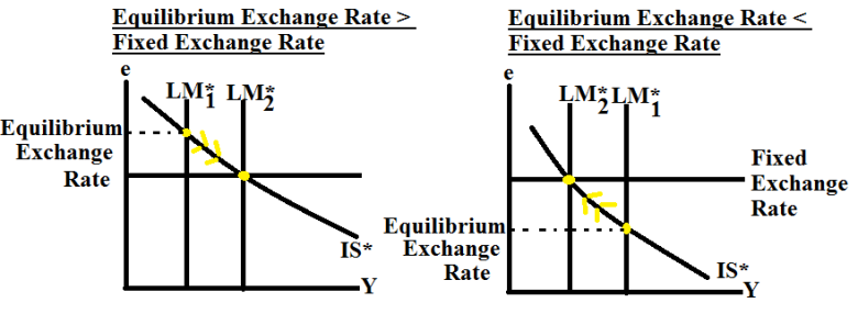 EquilibriumExchangeFixedRate.png