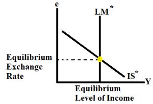 Mundel Equilibrium