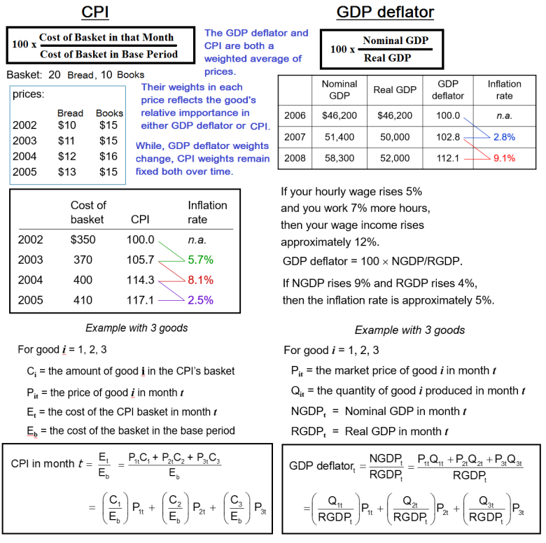 CPI GDP Deflator.png