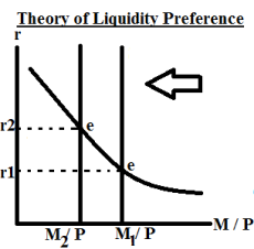 liquidty preference money fall.png