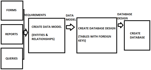 DATABASE DEVELOPMENT PROCESS.png