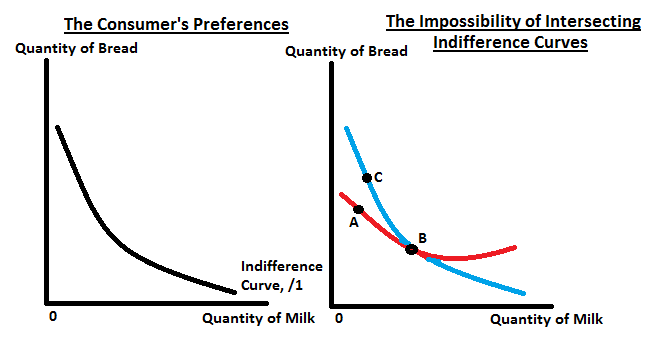 indifference curves.png